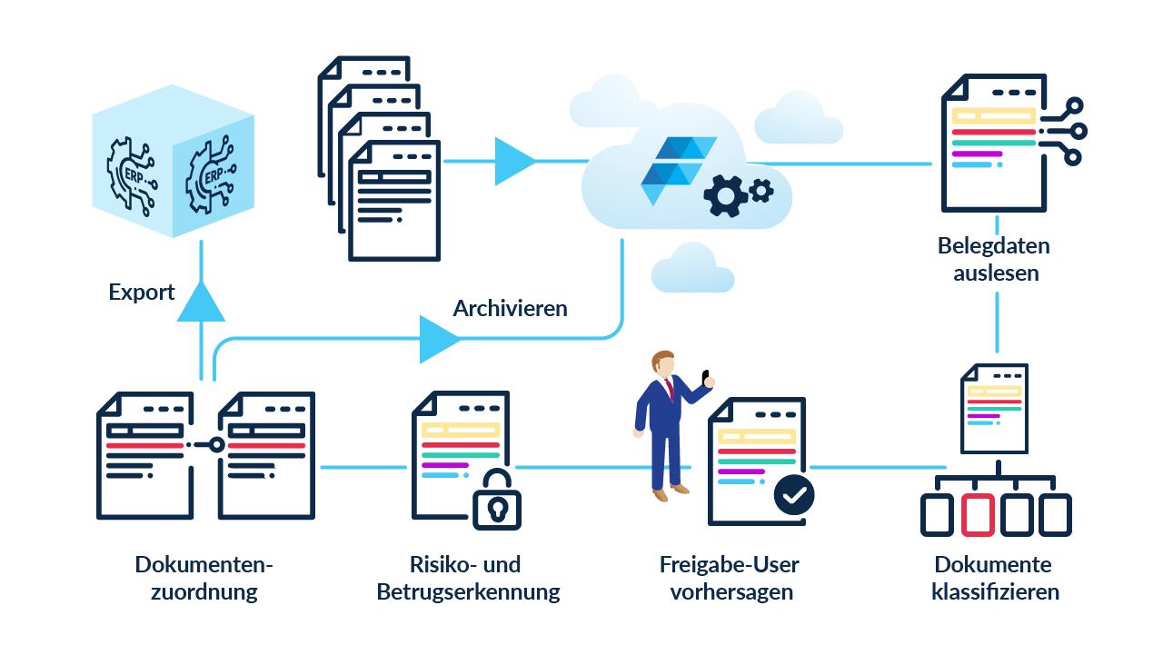 Kreditorenverarbeitung_weiss-DE